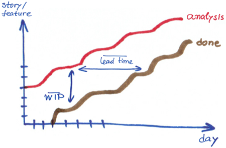 Cumulative Flow Diagram Lead Time VS WIP